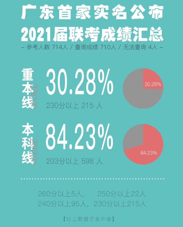 广州美术画室首家实名公布成绩丨2021届人艺美术一如既往,当红不让!图二